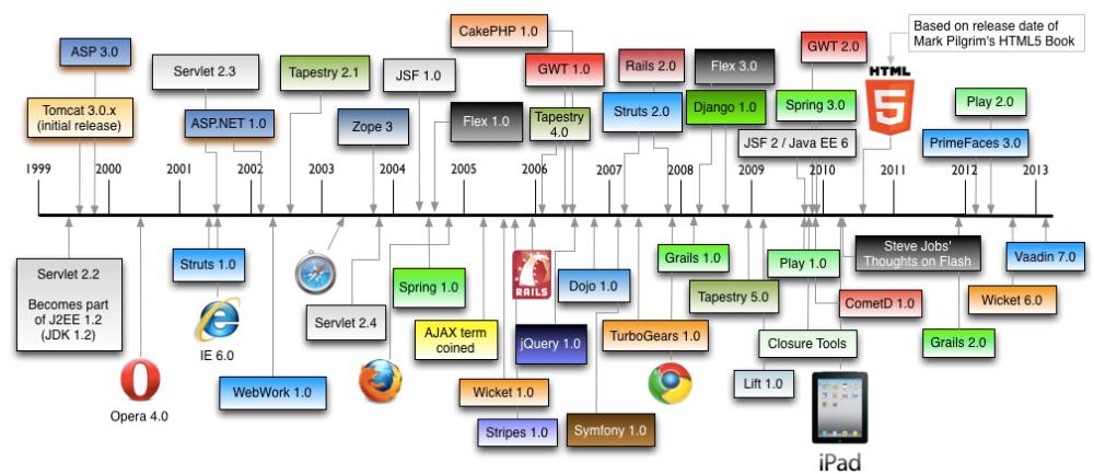 web shtuff
